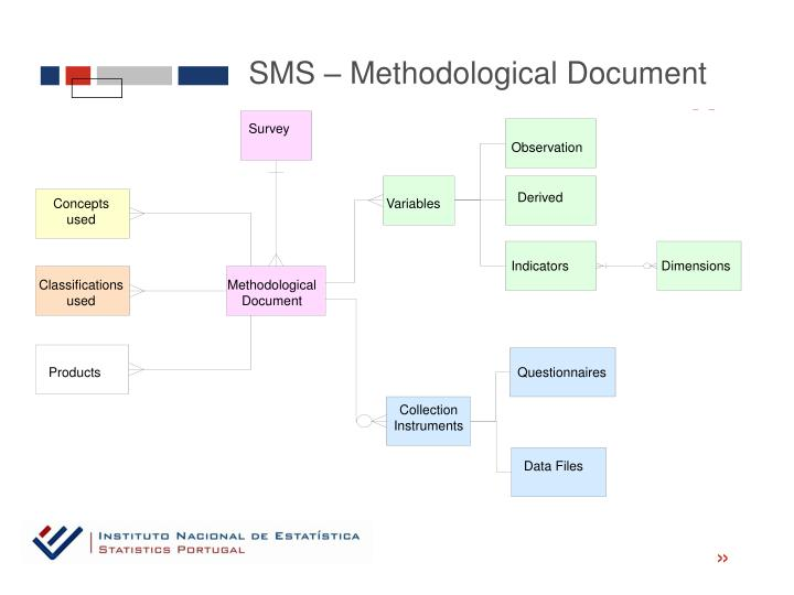 SMS – Methodological Document