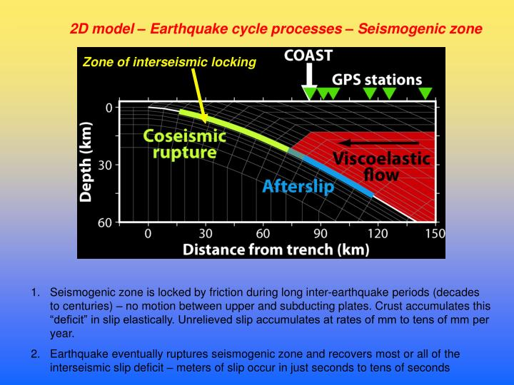 2D model – Earthquake cycle processes – Seismogenic zone