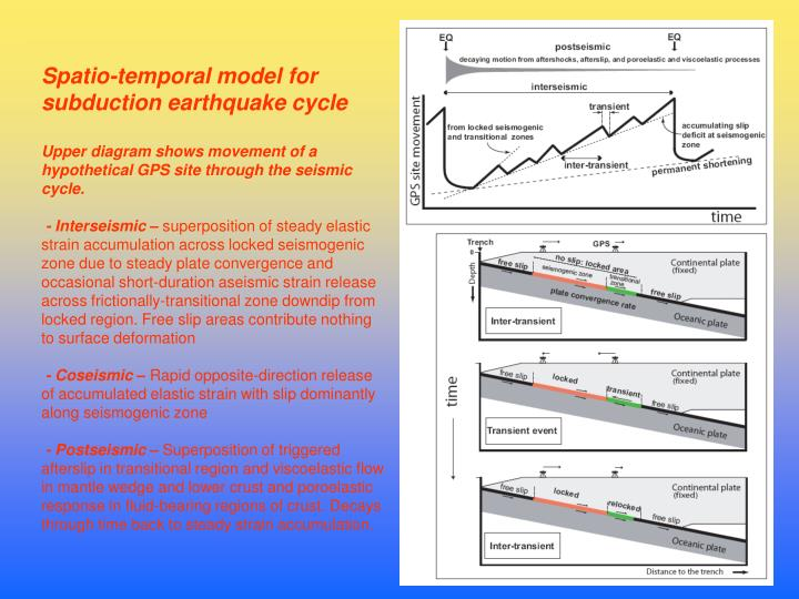 Spatio-temporal model for subduction earthquake cycle
