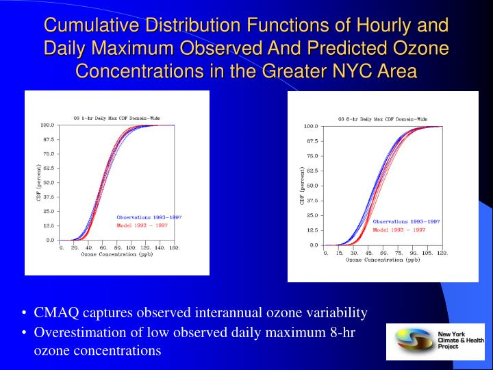 Cumulative Distribution Functions of Hourly and Daily Maximum Observed And Predicted Ozone Concentrations in the Greater NYC Area