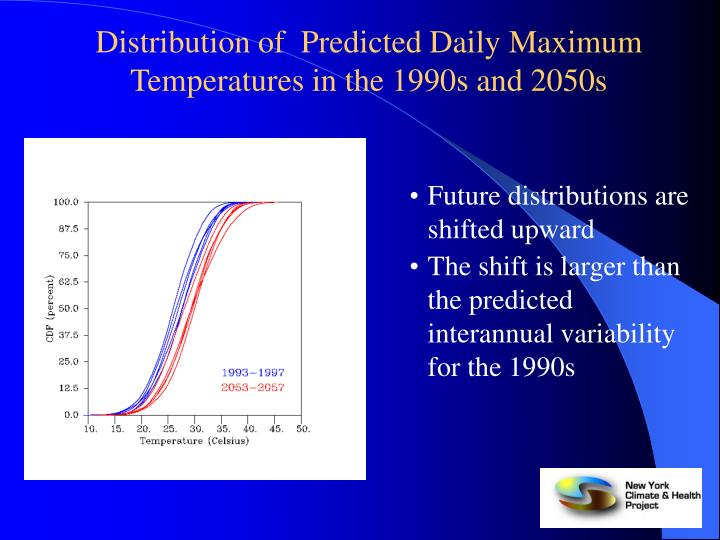 Distribution of  Predicted Daily Maximum Temperatures in the 1990s and 2050s