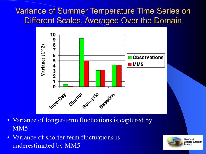 Variance of Summer Temperature Time Series on Different Scales, Averaged Over the Domain