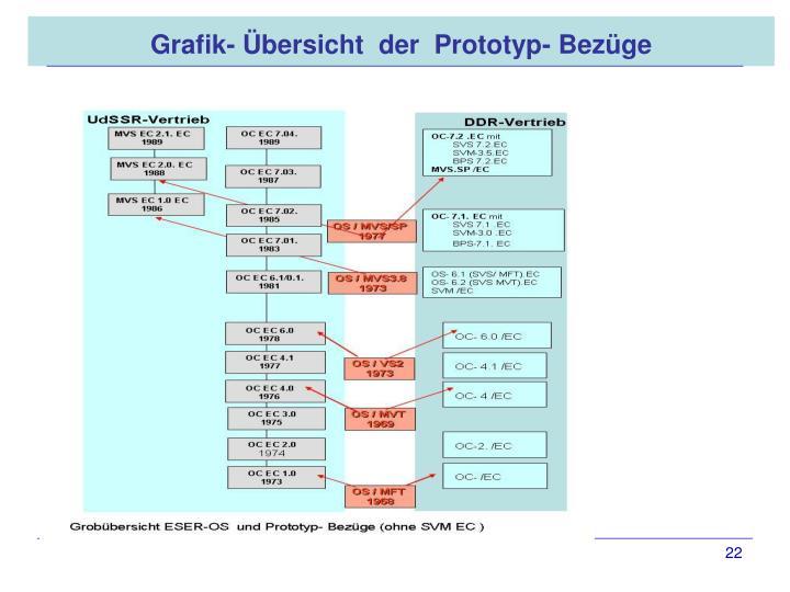 Grafik- Übersicht  der  Prototyp- Bezüge
