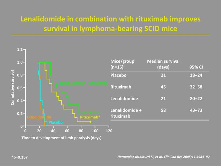 Lenalidomide in combination with rituximab improves survival in lymphoma-bearing SCID mice