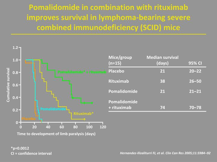 Pomalidomide in combination with rituximab improves survival in lymphoma-bearing