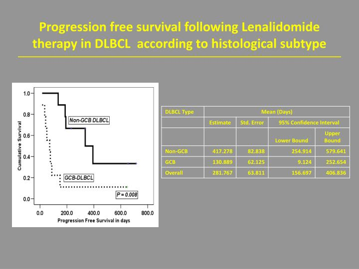 Progression free survival following Lenalidomide therapy in DLBCL  according to histological subtype