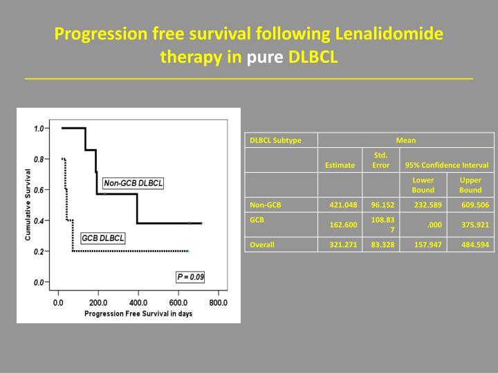 Progression free survival following Lenalidomide therapy in