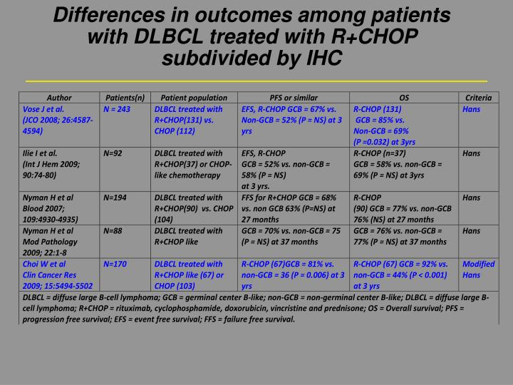 Differences in outcomes among patients with DLBCL treated with R+CHOP subdivided by IHC