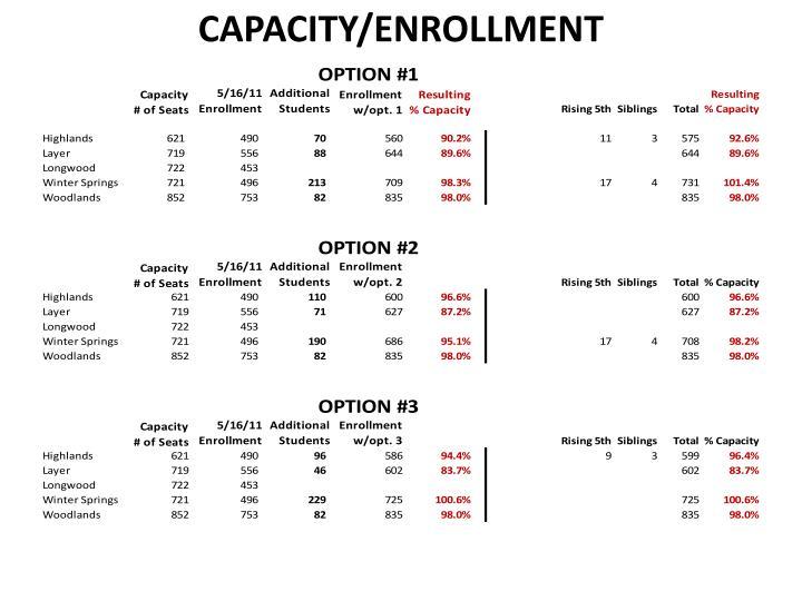 CAPACITY/ENROLLMENT