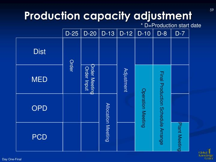 Production capacity adjustment