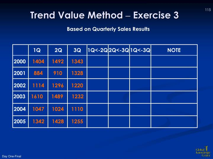 Trend Value Method
