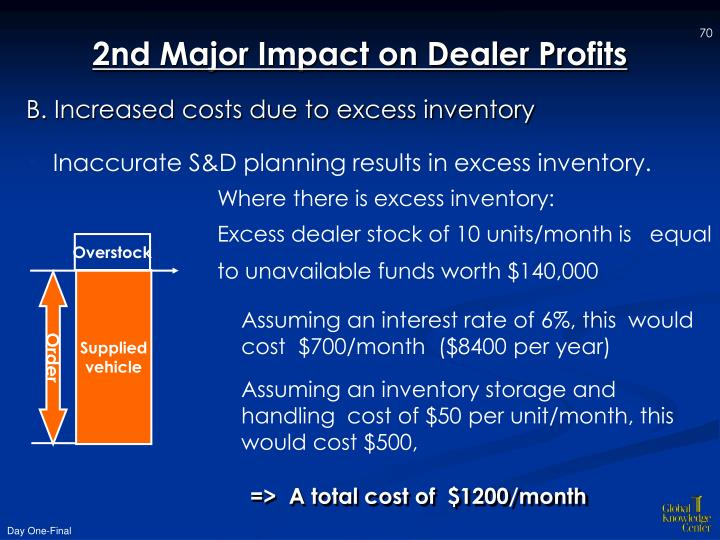 2nd Major Impact on Dealer Profits