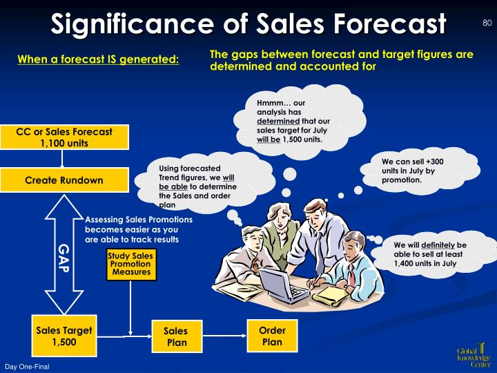 CC or Sales Forecast