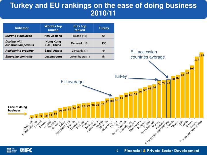 Turkey and EU rankings on the ease of doing business 2010/11