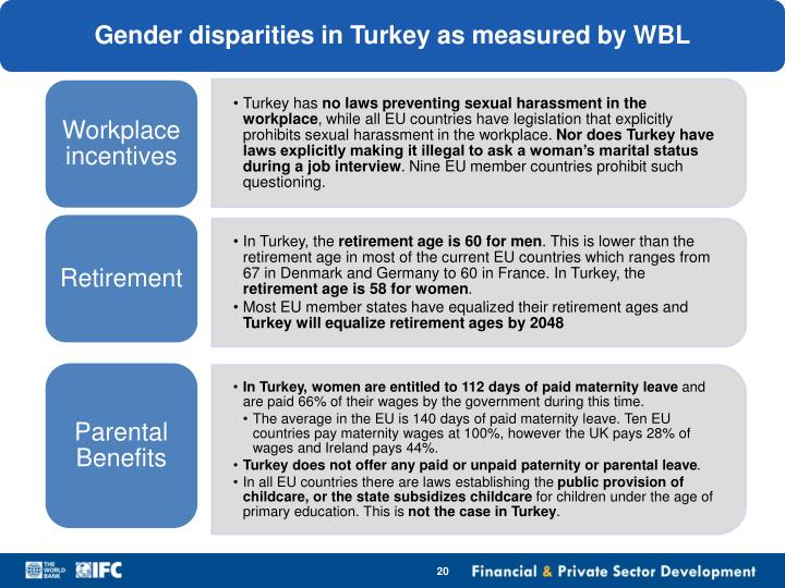 Gender disparities in Turkey as measured by WBL