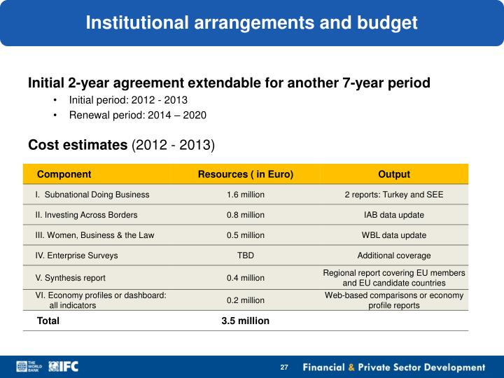 Institutional arrangements and budget