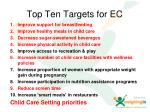 top ten targets for ec