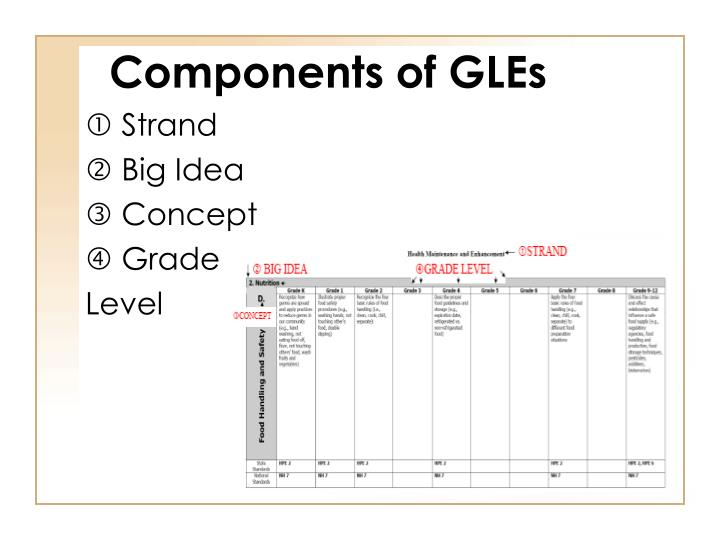 Components of GLEs
