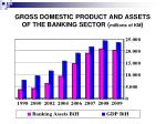 gross domestic product and assets of the banking sector millions of km