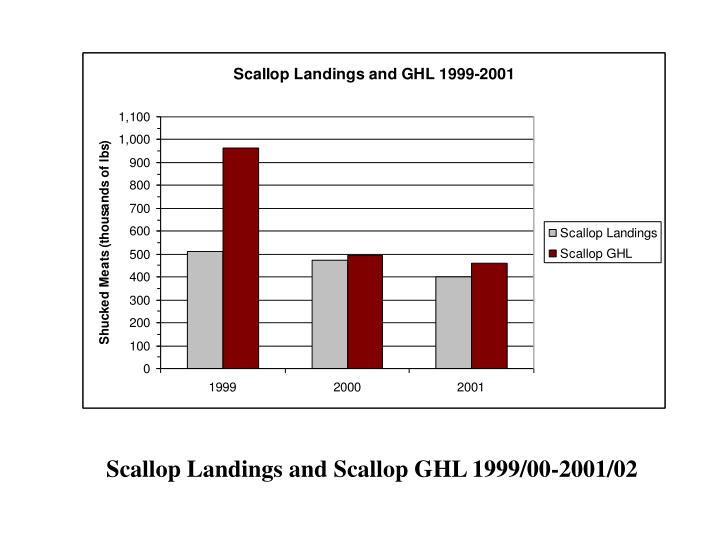 Scallop Landings and Scallop GHL 1999/00-2001/02