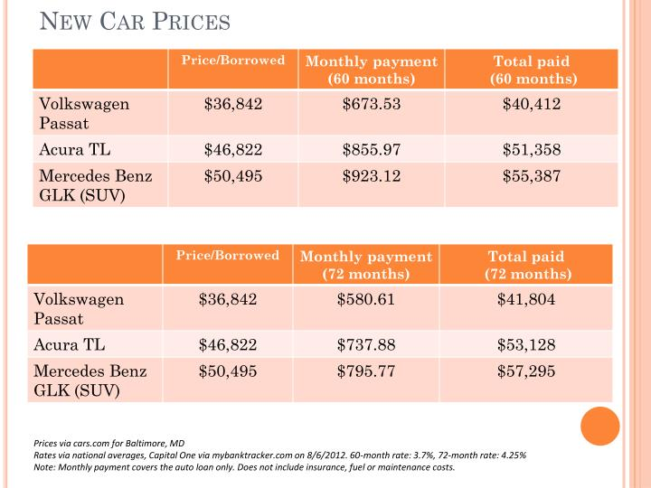 New Car Prices