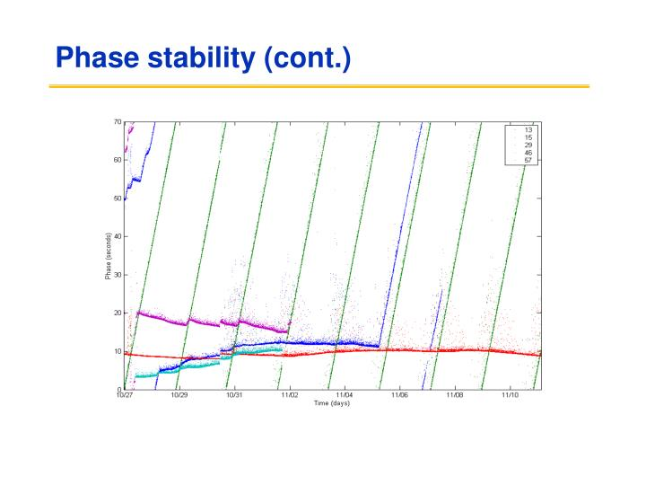 Phase stability (cont.)