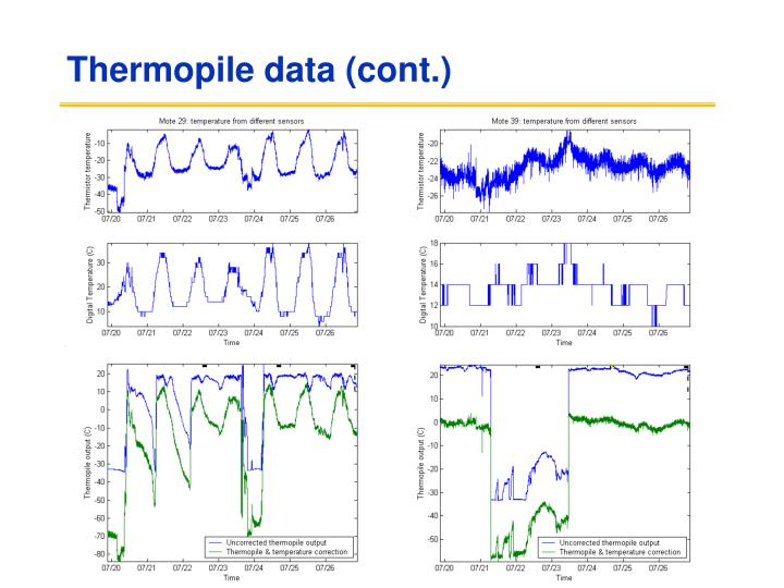 Thermopile data (cont.)