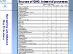 sources of ghg industrial processes