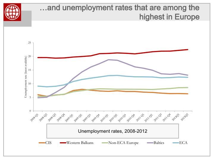 …and unemployment rates that are among the highest in Europe