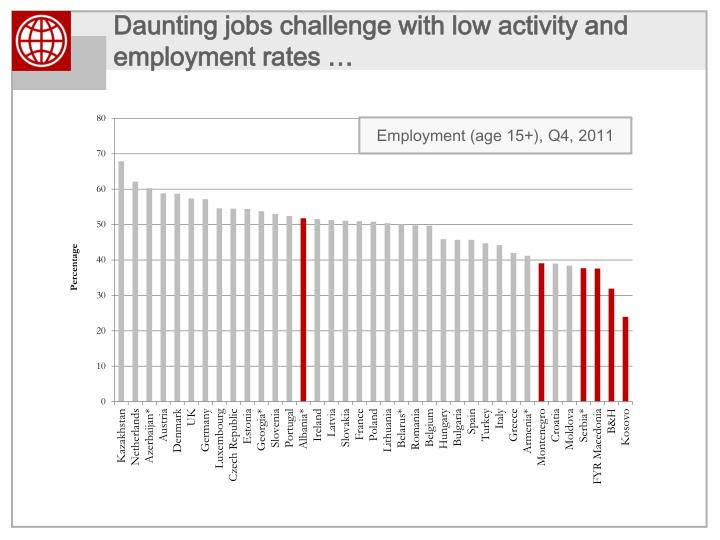 Daunting jobs challenge with low activity and employment rates …