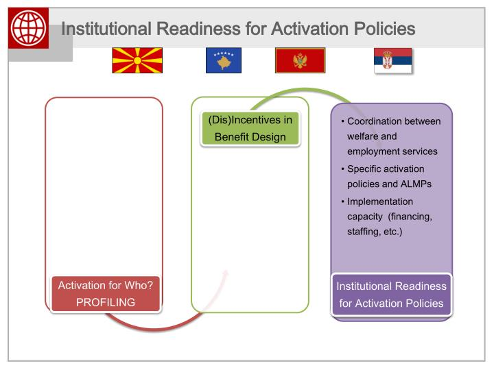 Institutional Readiness for Activation