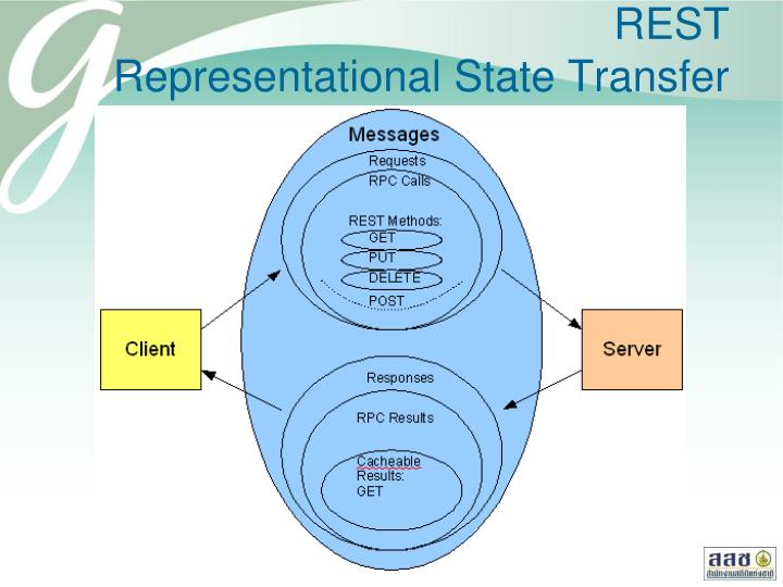 Rest representational state transfer