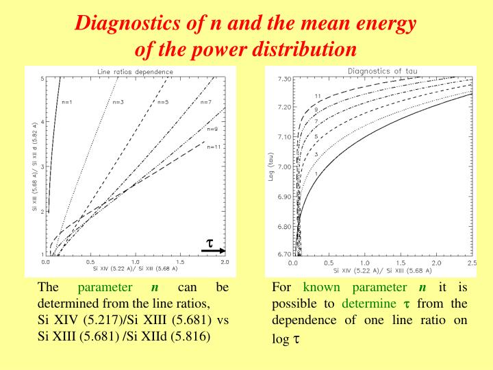 Diagnostics of n and the mean energy