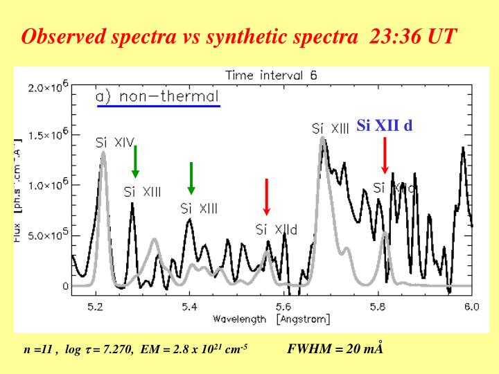 Observed spectra vs synthetic spectra  23:36 UT