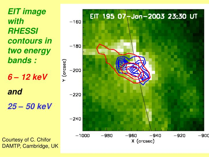 EIT image with RHESSI contours in two energy bands :