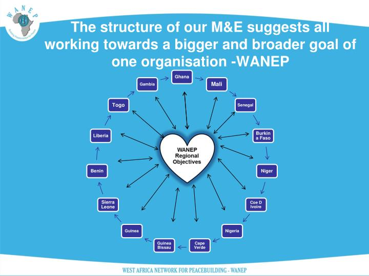 The structure of our M&E suggests all working towards a bigger and broader goal of one organisation ...