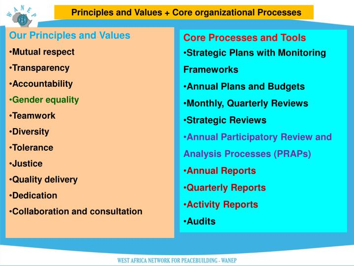 Principles and Values + Core organizational Processes