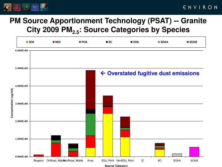 PM Source Apportionment Technology (PSAT) -- Granite City 2009 PM