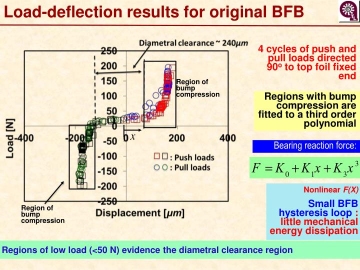 Load-deflection results for original BFB