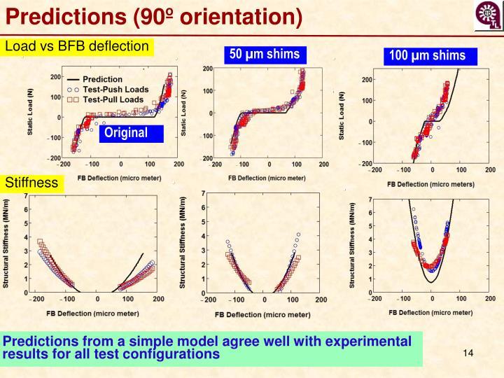 Predictions (90º orientation)
