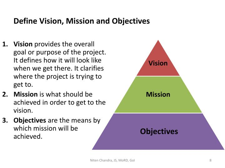 Define Vision, Mission and Objectives