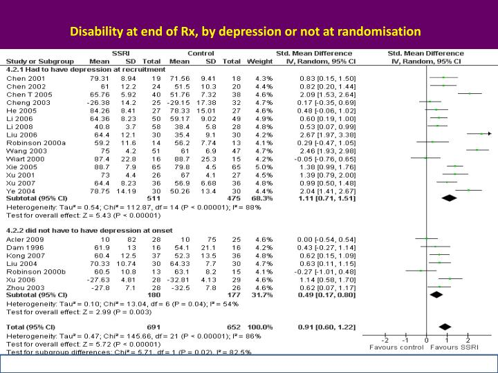 Disability at end of Rx, by depression or not at randomisation