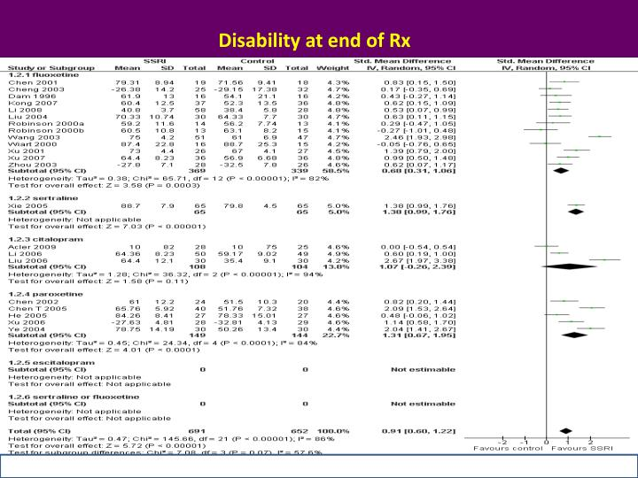 Disability at end of Rx