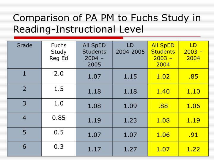 Comparison of PA PM to Fuchs Study in Reading-Instructional Level