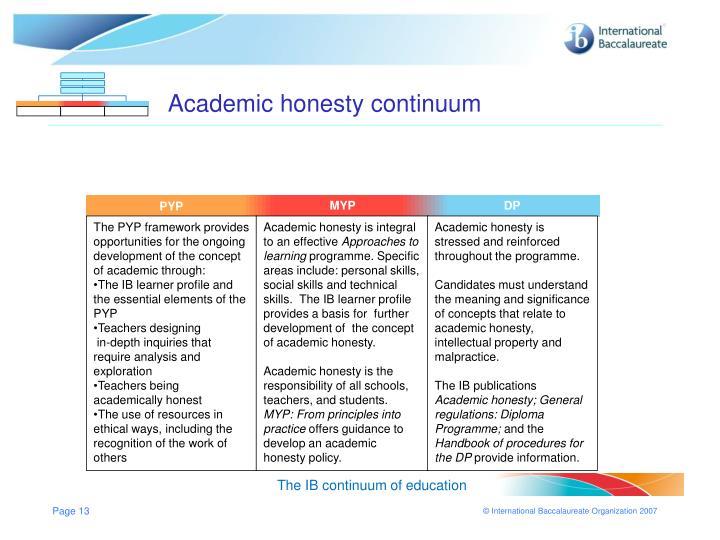 Academic honesty continuum