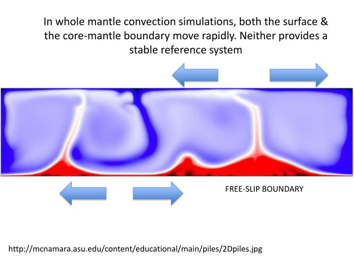 In whole mantle convection simulations, both the surface & the core-mantle boundary move rapidly. Neither provides a stable reference system