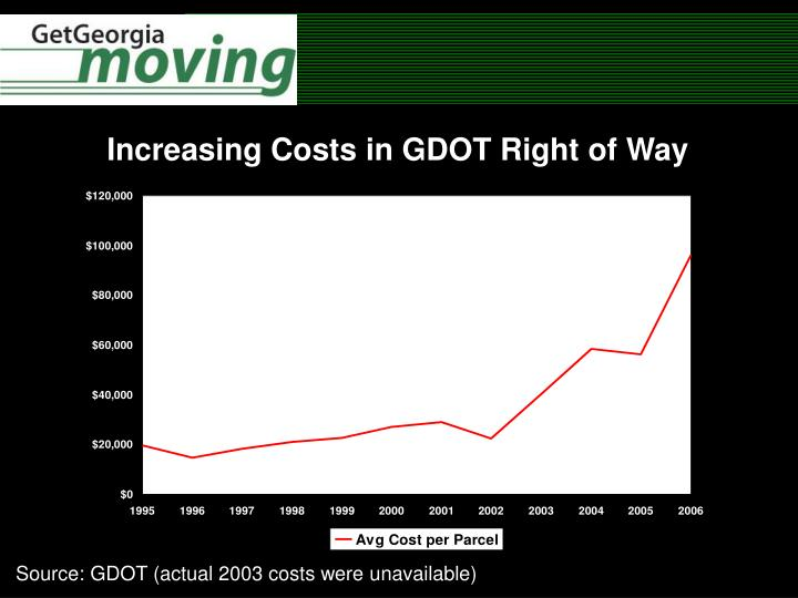 Increasing Costs in GDOT Right of Way
