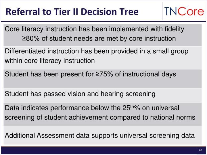 Referral to Tier II Decision Tree
