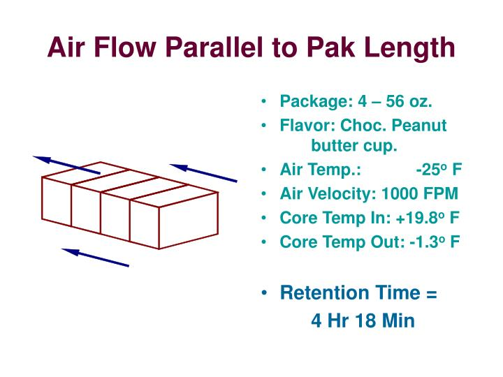 Air Flow Parallel to Pak Length
