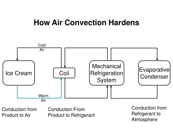 How Air Convection Hardens